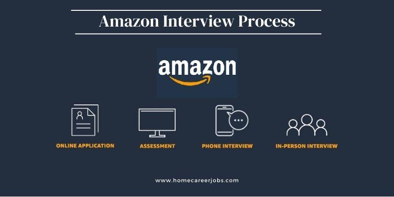 Amazon Interview Process