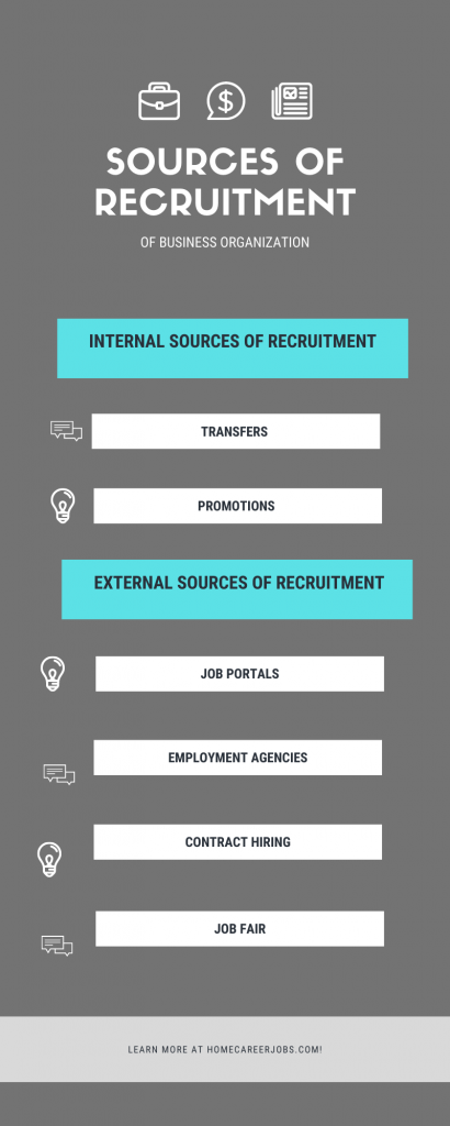 types of sourcing methods in the recruitment process