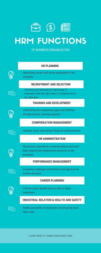 The Functions of Human Resource Management