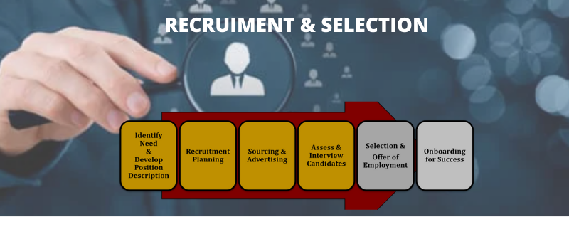 Recruitment Functions of HRM